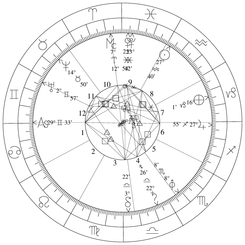 Natal Charts For Mars Rovers